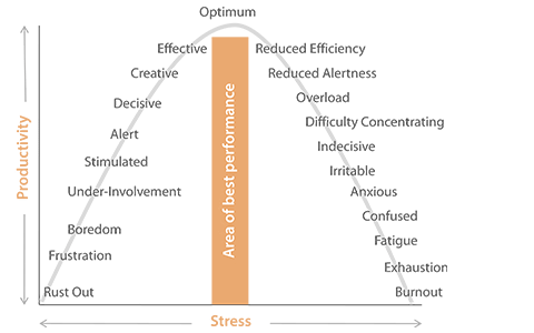 graph showing the relationship between stress and productivity
